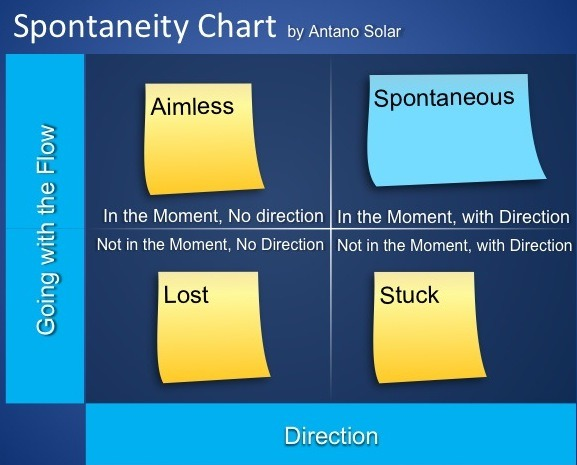 Spontaneity Chart